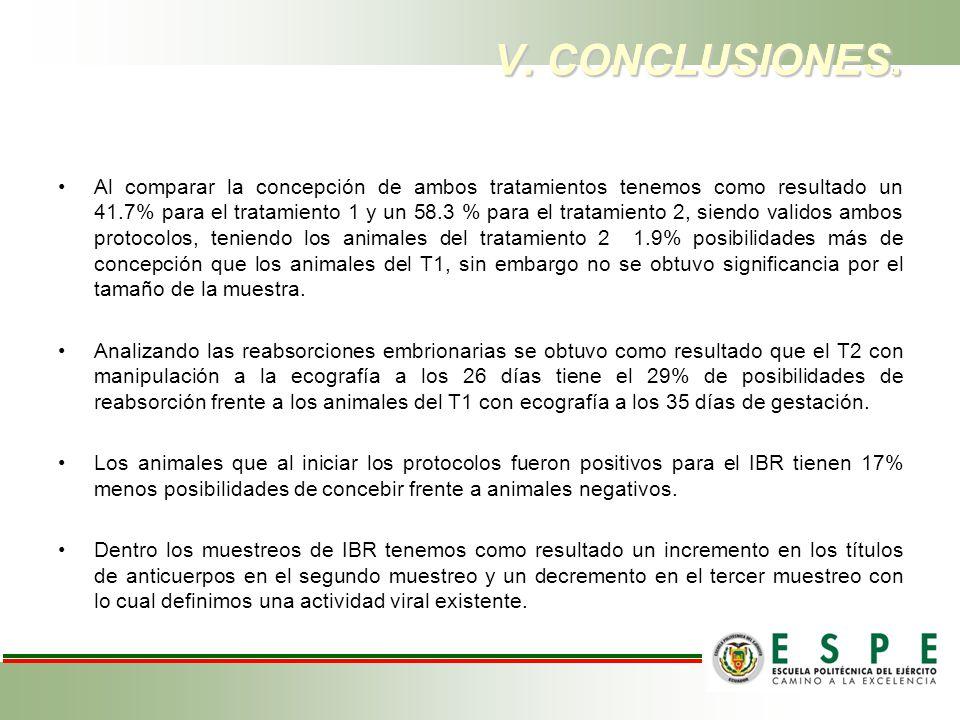 V. CONCLUSIONES. Al comparar la concepción de ambos tratamientos tenemos como resultado un 41.7% para el tratamiento 1 y un 58.3 % para el tratamiento