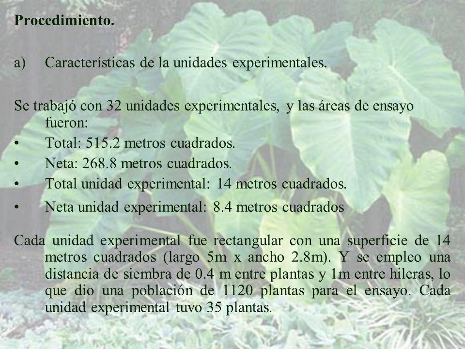 Procedimiento.a)Características de la unidades experimentales.