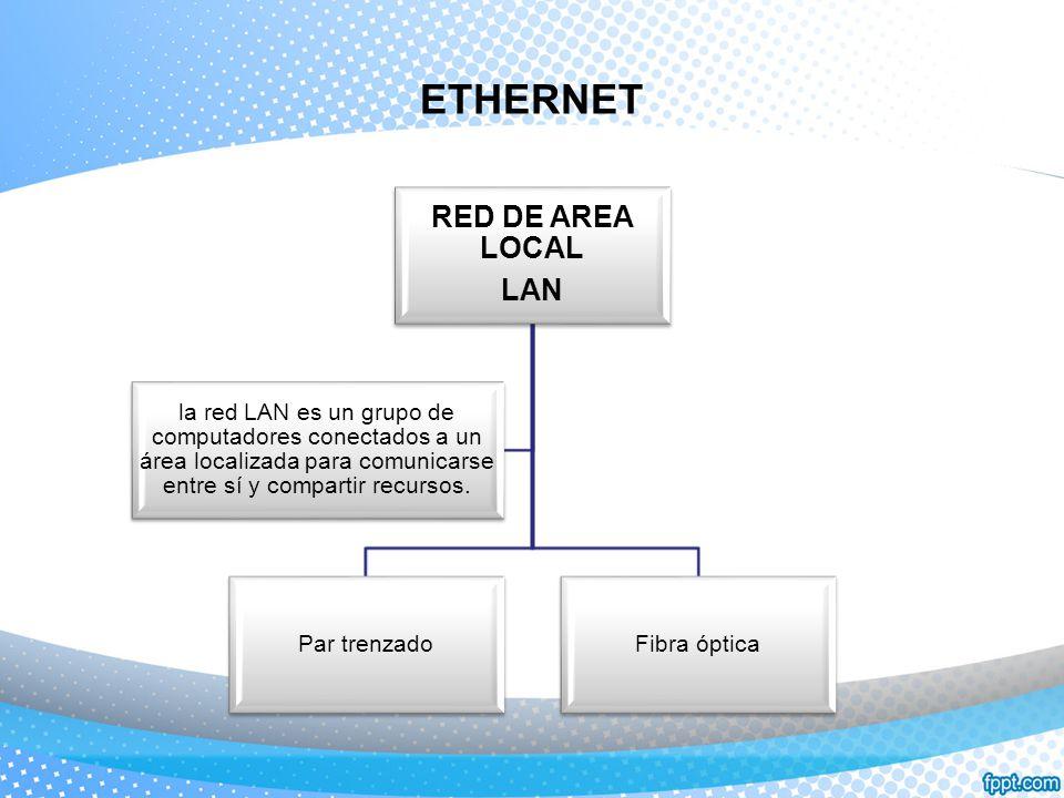ETHERNET RED DE AREA LOCAL LAN Par trenzadoFibra óptica la red LAN es un grupo de computadores conectados a un área localizada para comunicarse entre