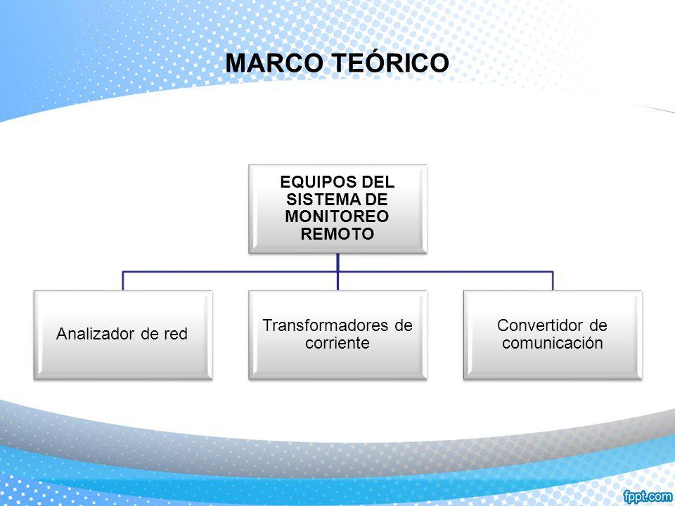 MARCO TEÓRICO EQUIPOS DEL SISTEMA DE MONITOREO REMOTO Analizador de red Transformadores de corriente Convertidor de comunicación