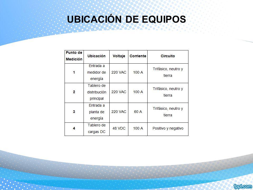 UBICACIÓN DE EQUIPOS