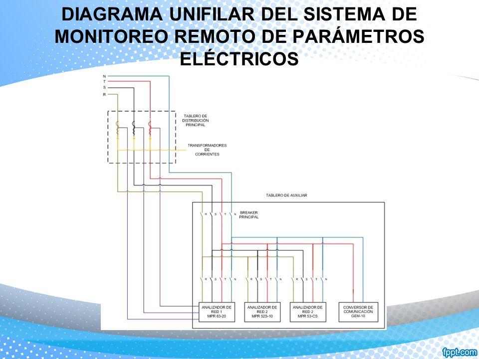 DIAGRAMA UNIFILAR DEL SISTEMA DE MONITOREO REMOTO DE PARÁMETROS ELÉCTRICOS