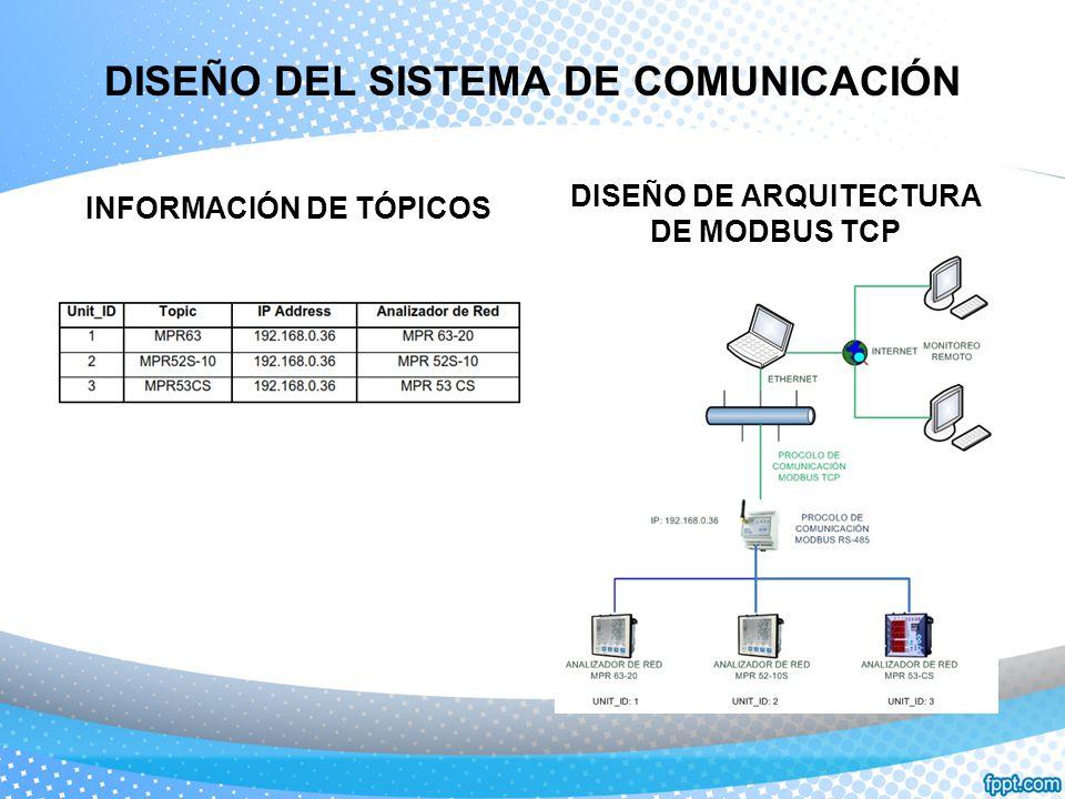 DISEÑO DEL SISTEMA DE COMUNICACIÓN INFORMACIÓN DE TÓPICOS DISEÑO DE ARQUITECTURA DE MODBUS TCP