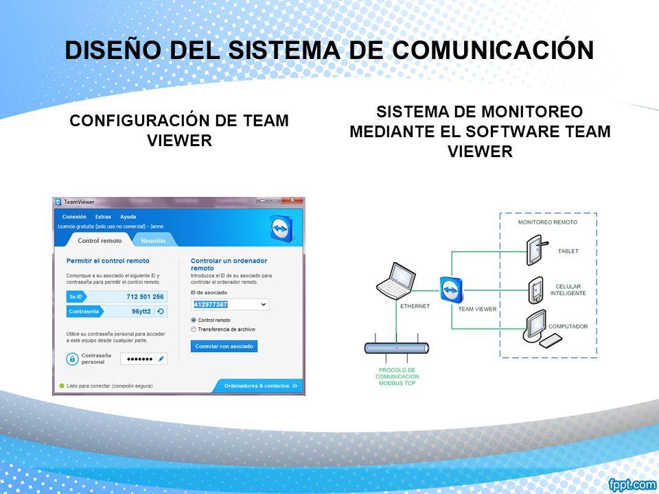 DISEÑO DEL SISTEMA DE COMUNICACIÓN SISTEMA DE MONITOREO MEDIANTE EL SOFTWARE TEAM VIEWER CONFIGURACIÓN DE TEAM VIEWER