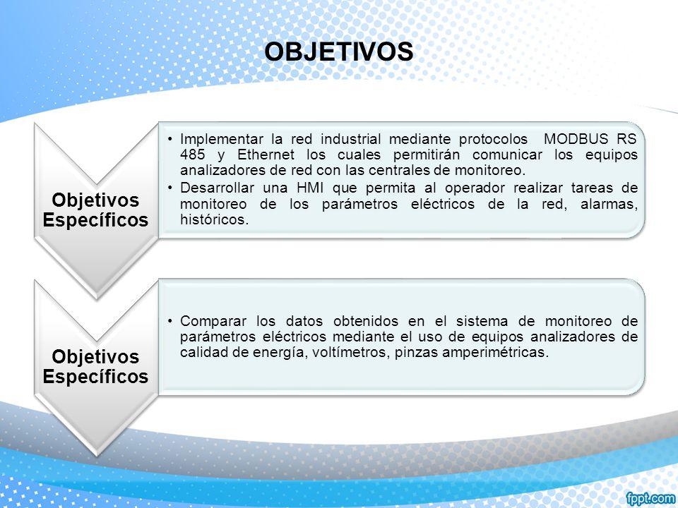 OBJETIVOS Objetivos Específicos Implementar la red industrial mediante protocolos MODBUS RS 485 y Ethernet los cuales permitirán comunicar los equipos