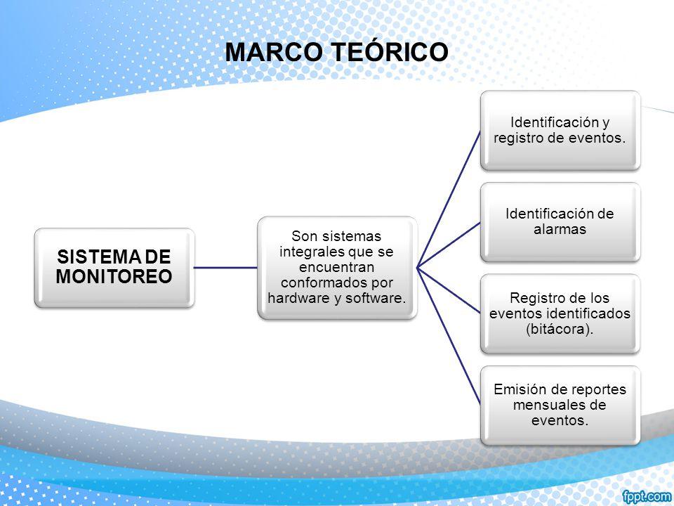 MARCO TEÓRICO SISTEMA DE MONITOREO Son sistemas integrales que se encuentran conformados por hardware y software. Identificación y registro de eventos