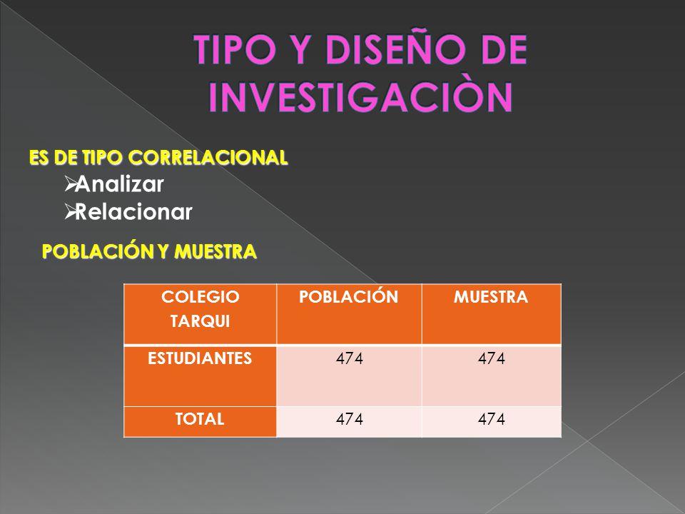 ES DE TIPO CORRELACIONAL Analizar Relacionar POBLACIÓN Y MUESTRA COLEGIO TARQUI POBLACIÓN MUESTRA ESTUDIANTES 474 TOTAL 474