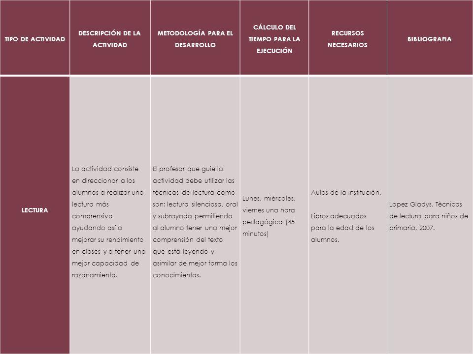TIPO DE ACTIVIDAD DESCRIPCIÓN DE LA ACTIVIDAD METODOLOGÍA PARA EL DESARROLLO CÁLCULO DEL TIEMPO PARA LA EJECUCIÓN RECURSOS NECESARIOS BIBLIOGRAFIA LEC