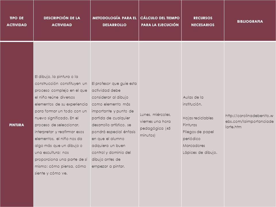 TIPO DE ACTIVIDAD DESCRIPCIÓN DE LA ACTIVIDAD METODOLOGÍA PARA EL DESARROLLO CÁLCULO DEL TIEMPO PARA LA EJECUCIÓN RECURSOS NECESARIOS BIBLIOGRAFIA PIN