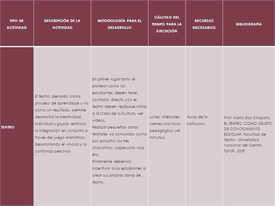 TIPO DE ACTIVIDAD DESCRIPCIÓN DE LA ACTIVIDAD METODOLOGÍA PARA EL DESARROLLO CÁLCULO DEL TIEMPO PARA LA EJECUCIÓN RECURSOS NECESARIOS BIBLIOGRAFIA TEA
