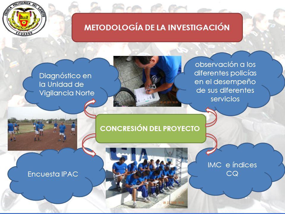 METODOLOGÍA DE LA INVESTIGACIÓN CONCRESIÓN DEL PROYECTO IMC e índices CQ Encuesta IPAC Diagnóstico en la Unidad de Vigilancia Norte observación a los diferentes policías en el desempeño de sus diferentes servicios
