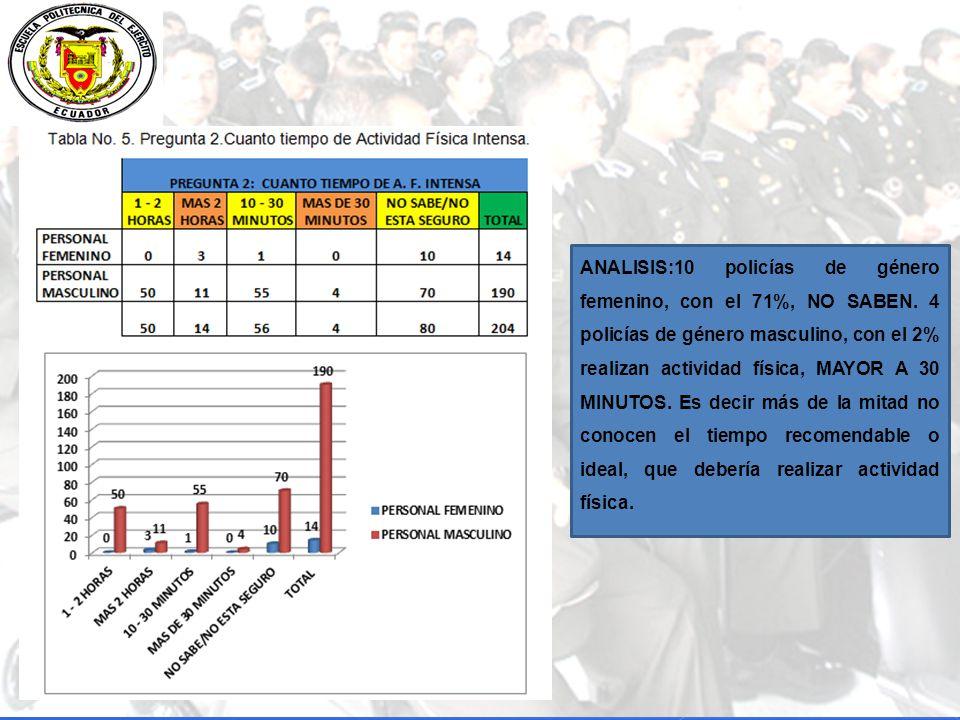 ANALISIS:10 policías de género femenino, con el 71%, NO SABEN.