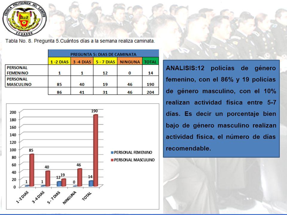 ANALISIS:12 policías de género femenino, con el 86% y 19 policías de género masculino, con el 10% realizan actividad física entre 5-7 días.