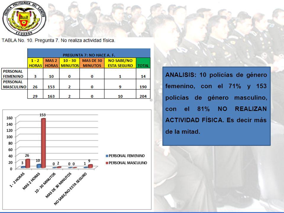 ANALISIS: 10 policías de género femenino, con el 71% y 153 policías de género masculino, con el 81% NO REALIZAN ACTIVIDAD FÍSICA.