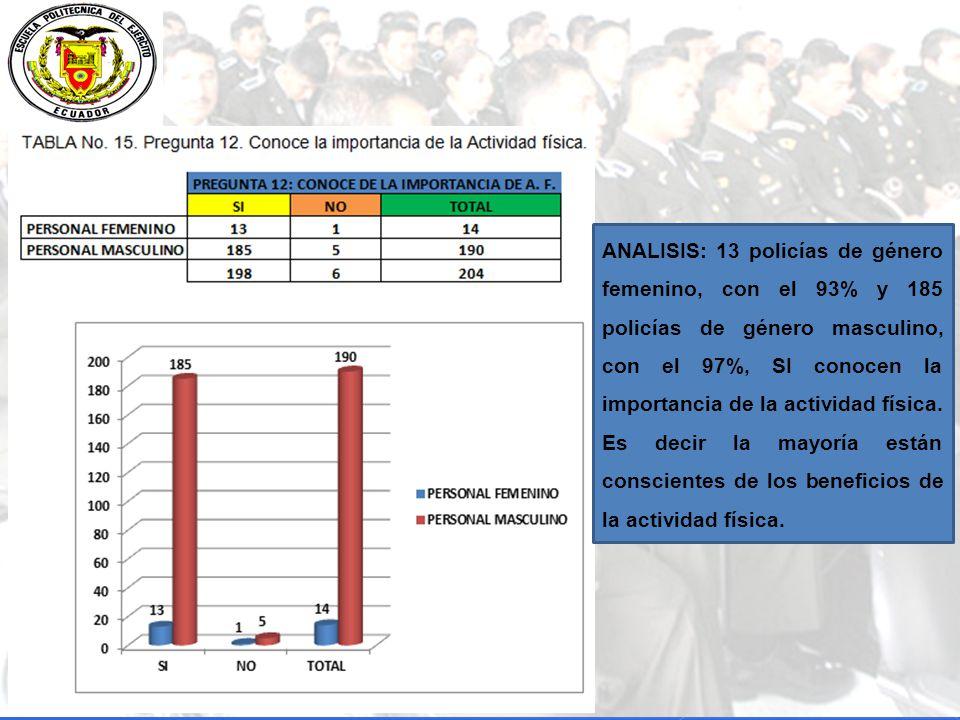 ANALISIS: 13 policías de género femenino, con el 93% y 185 policías de género masculino, con el 97%, SI conocen la importancia de la actividad física.