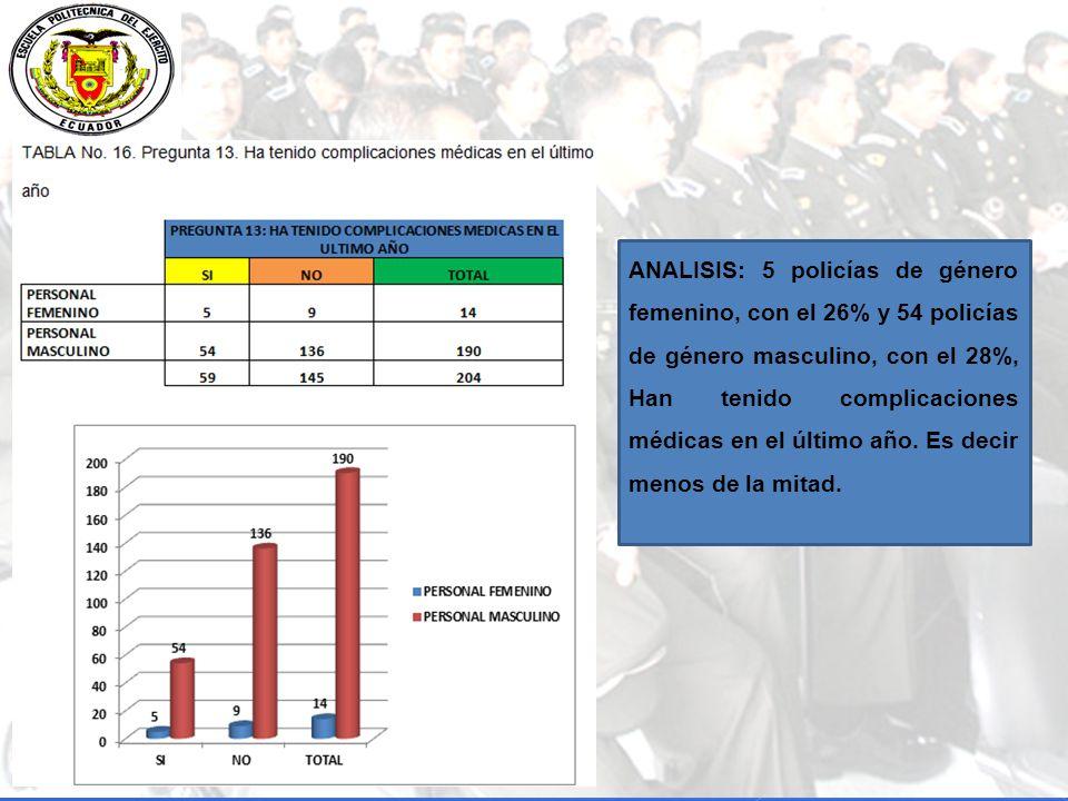ANALISIS: 5 policías de género femenino, con el 26% y 54 policías de género masculino, con el 28%, Han tenido complicaciones médicas en el último año.