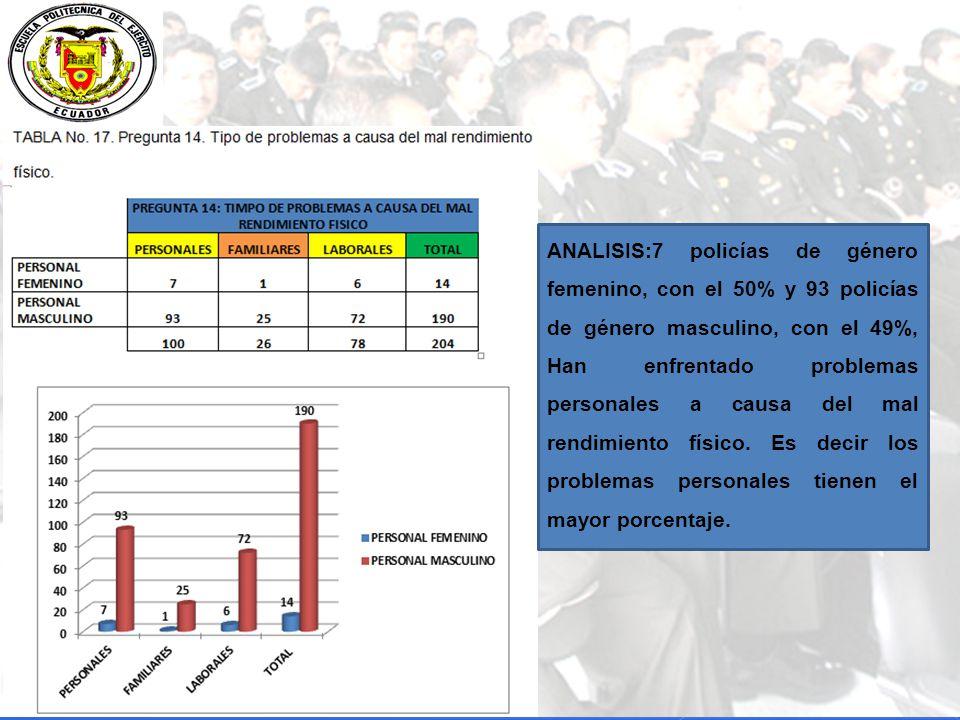 ANALISIS:7 policías de género femenino, con el 50% y 93 policías de género masculino, con el 49%, Han enfrentado problemas personales a causa del mal rendimiento físico.