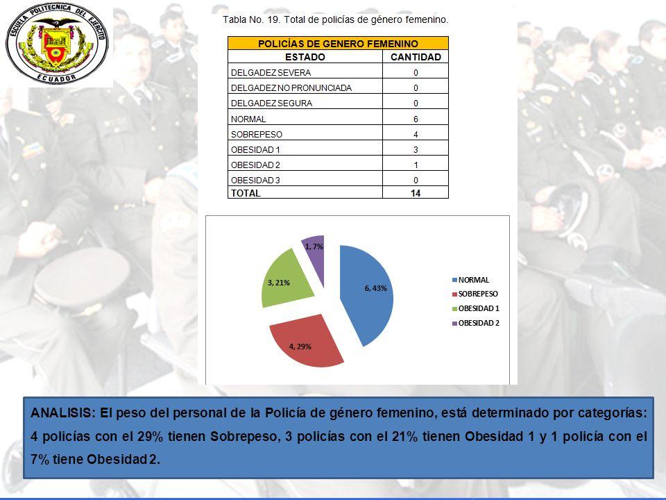 ANALISIS: El peso del personal de la Policía de género femenino, está determinado por categorías: 4 policías con el 29% tienen Sobrepeso, 3 policías con el 21% tienen Obesidad 1 y 1 policía con el 7% tiene Obesidad 2.