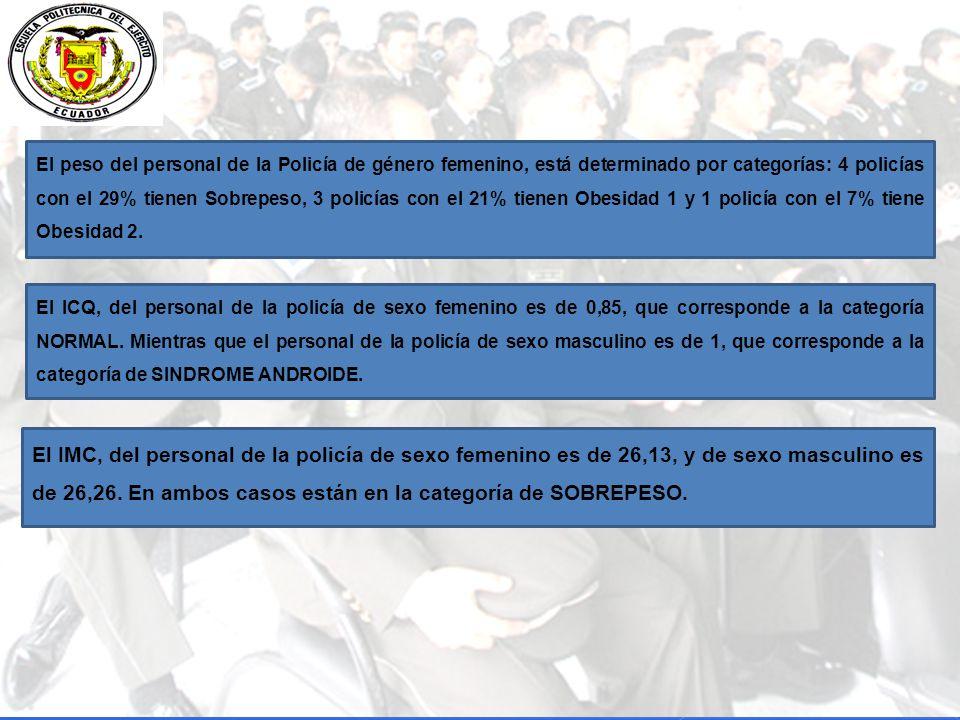 El ICQ, del personal de la policía de sexo femenino es de 0,85, que corresponde a la categoría NORMAL.