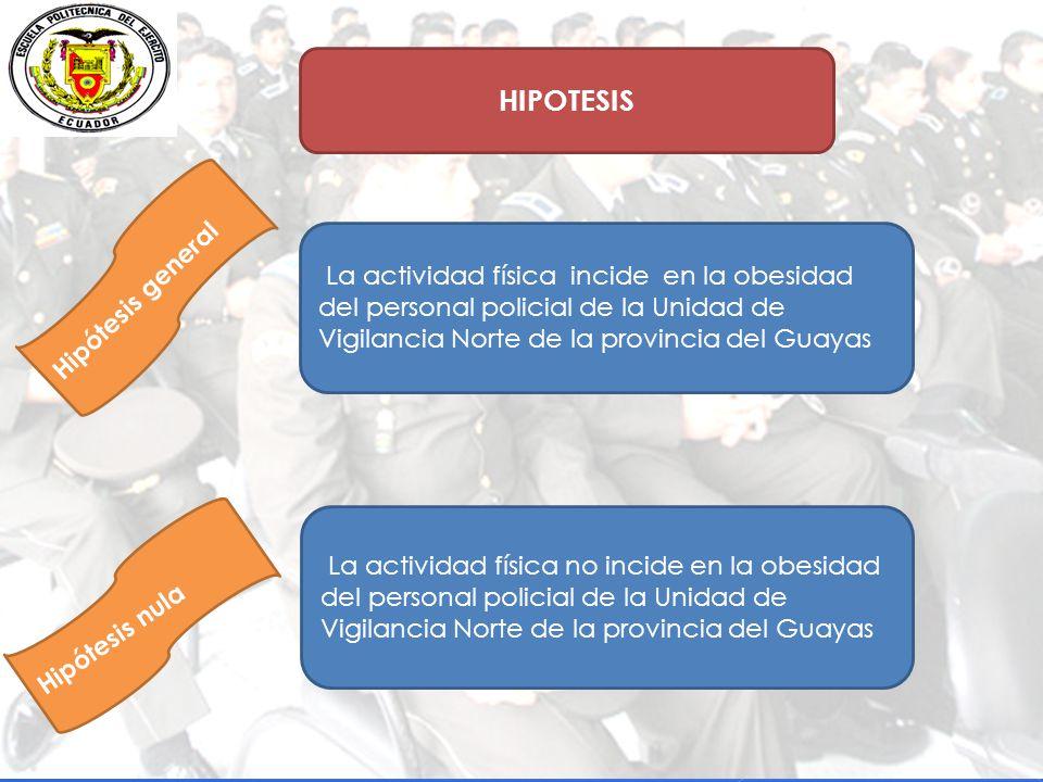 HIPOTESIS La actividad física incide en la obesidad del personal policial de la Unidad de Vigilancia Norte de la provincia del Guayas La actividad física no incide en la obesidad del personal policial de la Unidad de Vigilancia Norte de la provincia del Guayas Hipótesis general Hipótesis nula