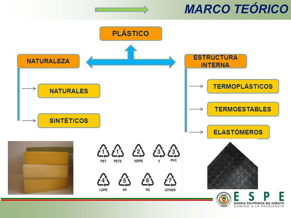 MARCO TEÓRICO PLÁSTICO ESTRUCTURA INTERNA NATURALEZA SINTÉTICOS NATURALES ELASTÓMEROS TERMOESTABLES TERMOPLÁSTICOS