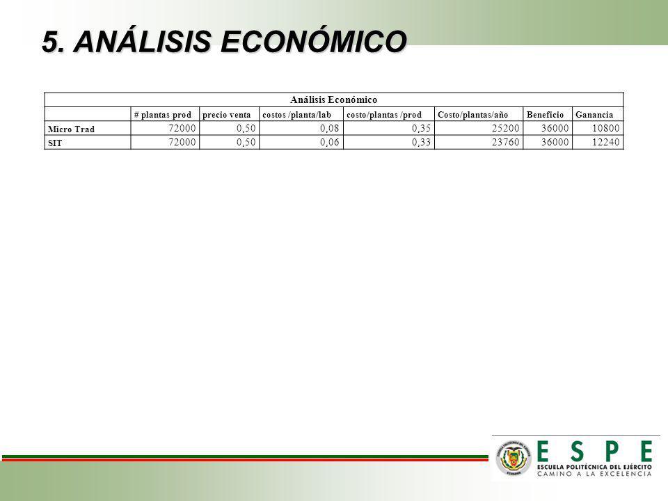 5. ANÁLISIS ECONÓMICO Análisis Económico # plantas prodprecio ventacostos /planta/labcosto/plantas /prodCosto/plantas/añoBeneficioGanancia Micro Trad