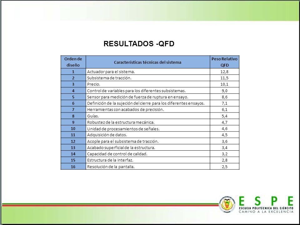 RESULTADOS -QFD Orden de diseño Características técnicas del sistema Peso Relativo QFD 1Actuador para el sistema.12,8 2Subsistema de tracción.11,5 3Pr
