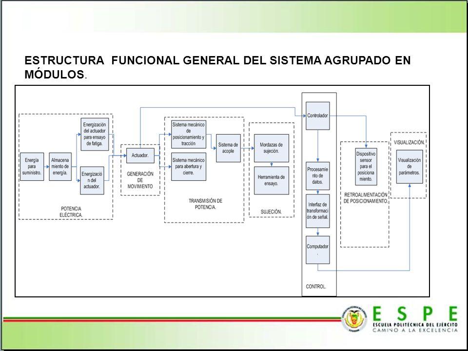 ESTRUCTURA FUNCIONAL GENERAL DEL SISTEMA AGRUPADO EN MÓDULOS.