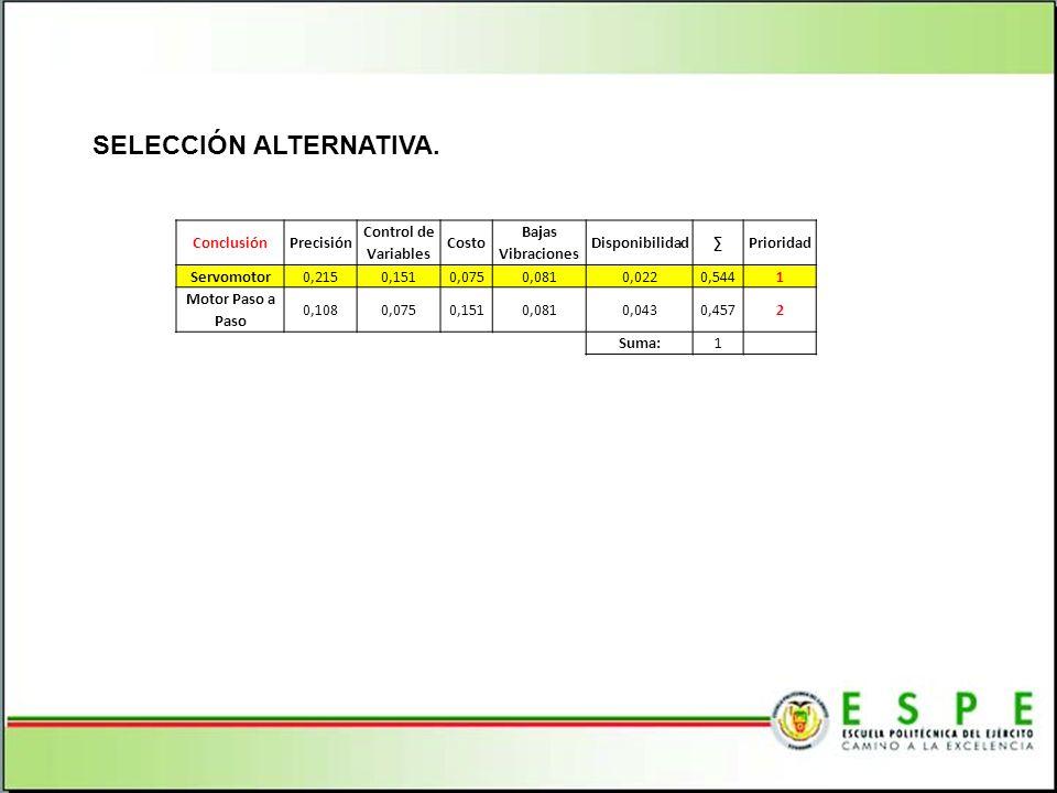 SELECCIÓN ALTERNATIVA. ConclusiónPrecisión Control de Variables Costo Bajas Vibraciones DisponibilidadPrioridad Servomotor0,2150,1510,0750,0810,0220,5