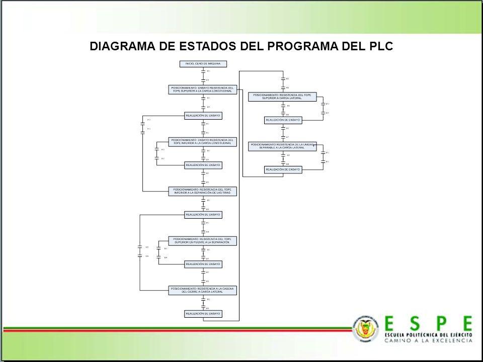 DIAGRAMA DE ESTADOS DEL PROGRAMA DEL PLC