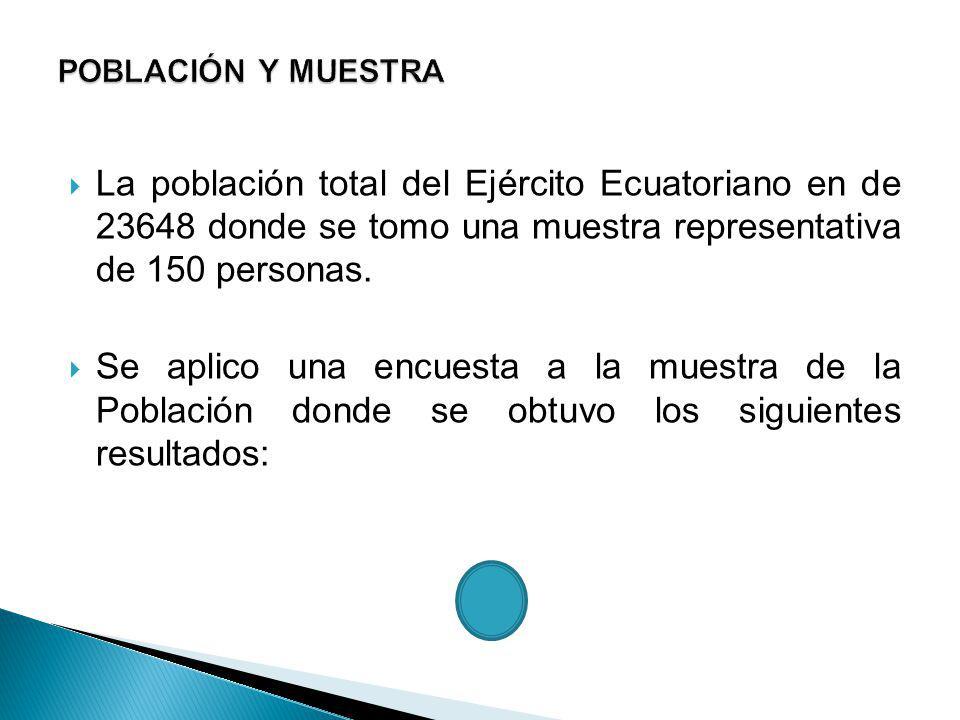 La población total del Ejército Ecuatoriano en de 23648 donde se tomo una muestra representativa de 150 personas. Se aplico una encuesta a la muestra