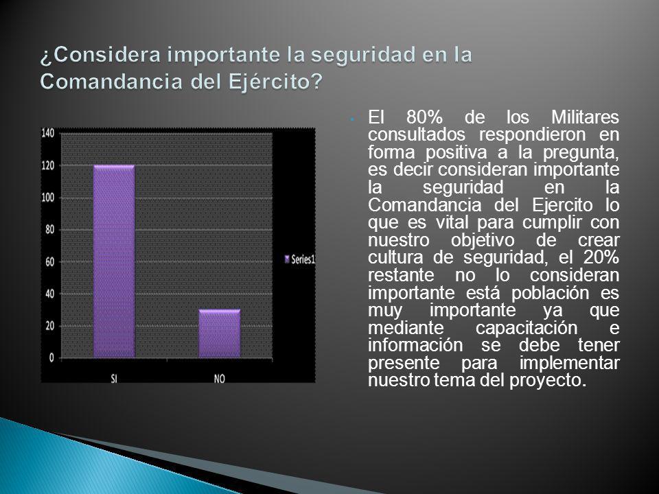 El 80% de los Militares consultados respondieron en forma positiva a la pregunta, es decir consideran importante la seguridad en la Comandancia del Ej