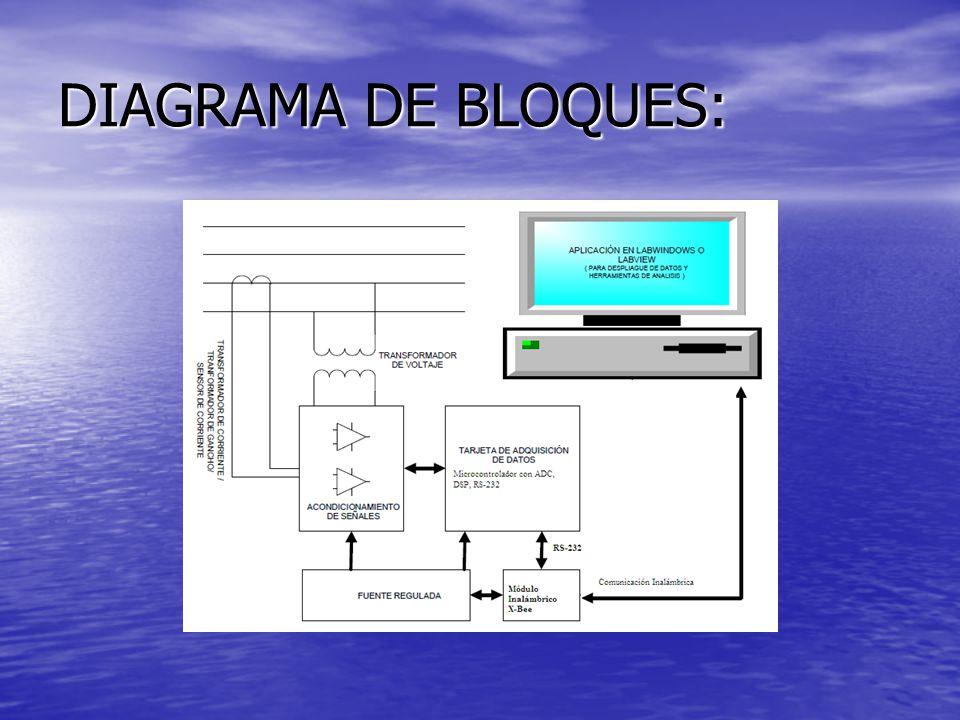 DIAGRAMA DE BLOQUES: