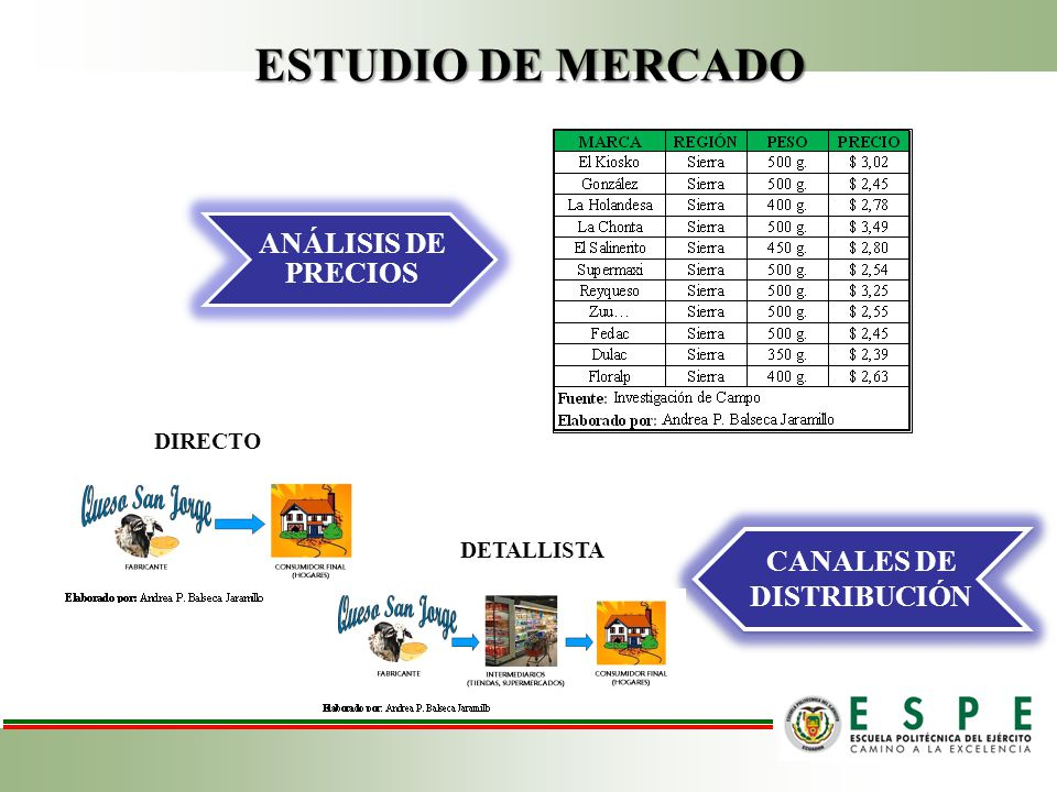 ESTUDIO DE MERCADO CANALES DE DISTRIBUCIÓN ANÁLISIS DE PRECIOS DIRECTO DETALLISTA