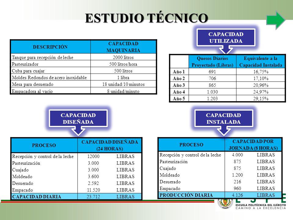 ESTUDIO TÉCNICO CAPACIDAD UTILIZADA CADENA DE VALOR CAPACIDAD DISEÑADA DESCRIPCIÓN CAPACIDAD MAQUINARIA Tanque para recepción de leche2000 litros Pasteurizador500 litros/hora Cuba para cuajar500 litros Moldes Redondos de acero inoxidable1 libra Mesa para desuerado18 unidad/10 minutos Empacadora al vacío8 unidad/minuto PROCESO CAPACIDAD DISEÑADA (24 HORAS) Recepción y control de la leche12000LIBRAS Pasteurización3.000LIBRAS Cuajado3.000LIBRAS Moldeado3.600LIBRAS Desuerado2.592LIBRAS Empacado11.520LIBRAS CAPACIDAD DIARIA23.712LIBRAS PROCESO CAPACIDAD POR JORNADA (8 HORAS) Recepción y control de la leche4.000LIBRAS Pasteurización875LIBRAS Cuajado875LIBRAS Moldeado1.200LIBRAS Desuerado216LIBRAS Empacado960LIBRAS PRODUCCIÓN DIARIA4.126LIBRAS Quesos Diarios Proyectado (Libras) Equivalente a la Capacidad Instalada Año 169116,75% Año 270617,10% Año 386520,96% Año 41.03024,97% Año 51.20329,15% CAPACIDAD INSTALADA