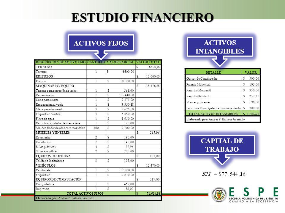 ESTUDIO FINANCIERO DESCRIPCIÓN DE ACTIVO FIJOCANTIDADVALOR PARCIALVALOR TOTAL TERRENO$ 6600,00 Terreno1$ 6600,00 EDIFICIOS$ 10.000,00 Galpón1$ 10.000,00 MAQUINARIAY EQUIPO$ 38.376,88 Tanque para recepción de leche1$ 566,00 Pasteurizador1$ 13.440,00 Cuba para cuajar1$ 2.375,00 Empacadora al vacio1$ 9.350,88 Mesa para desuerado3$ 2.625,00 Frigorífico Vertical3$ 5.850,00 Filtro de agua1$ 1.950,00 Carro transportador de mercadería1$ 120,00 Moldes Redondos de acero inoxidable300$ 2.100,00 MUEBLES Y ENSERES$ 565,96 Estanterías2$ 190,00 Escritorios2$ 148,00 Sillas plásticas4$ 27,96 Sillas ejecutivas2$ 200,00 EQUIPOS DE OFICINA$ 105,00 Teléfono Inalámbrico3$ 105,00 VEHÍCULOS$ 15.470,00 Camioneta1$ 12.800,00 Frigorífico1$ 2.670,00 EQUIPOS DE COMPUTACIÓN$ 517,00 Computadora1$ 459,00 Impresora1$ 58,00 TOTAL ACTIVOS FIJOS$ 71.634,84 Elaborado por: Andrea P.