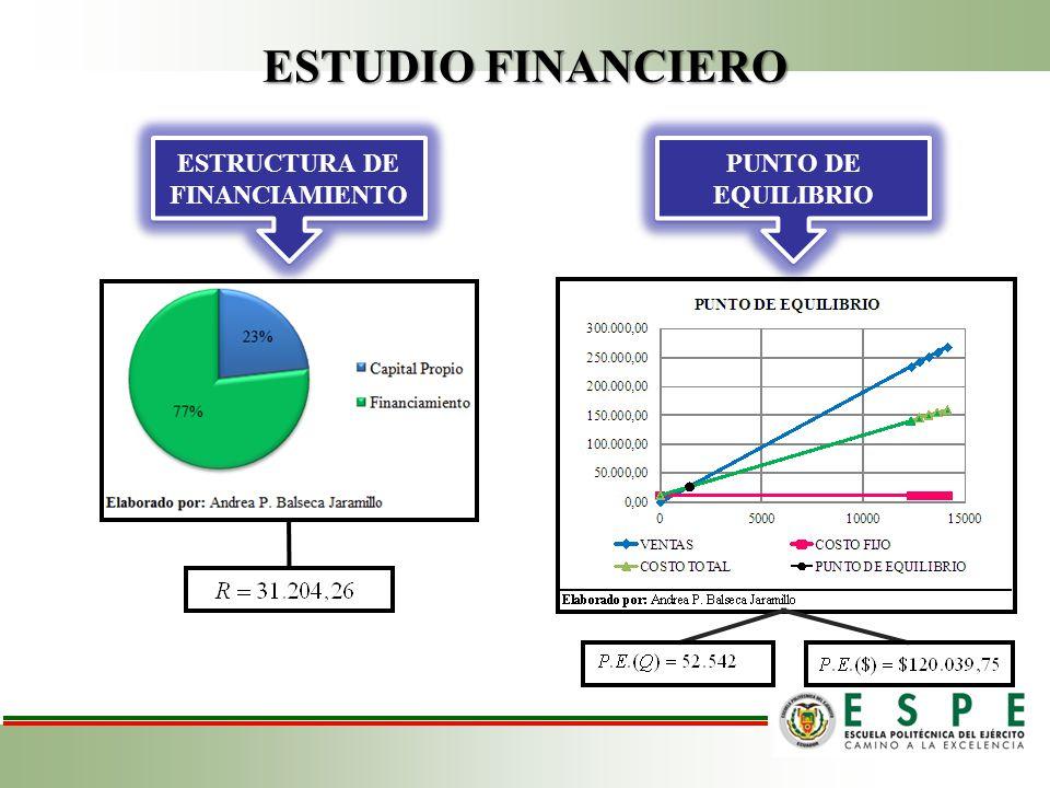 ESTUDIO FINANCIERO ESTRUCTURA DE FINANCIAMIENTO PUNTO DE EQUILIBRIO