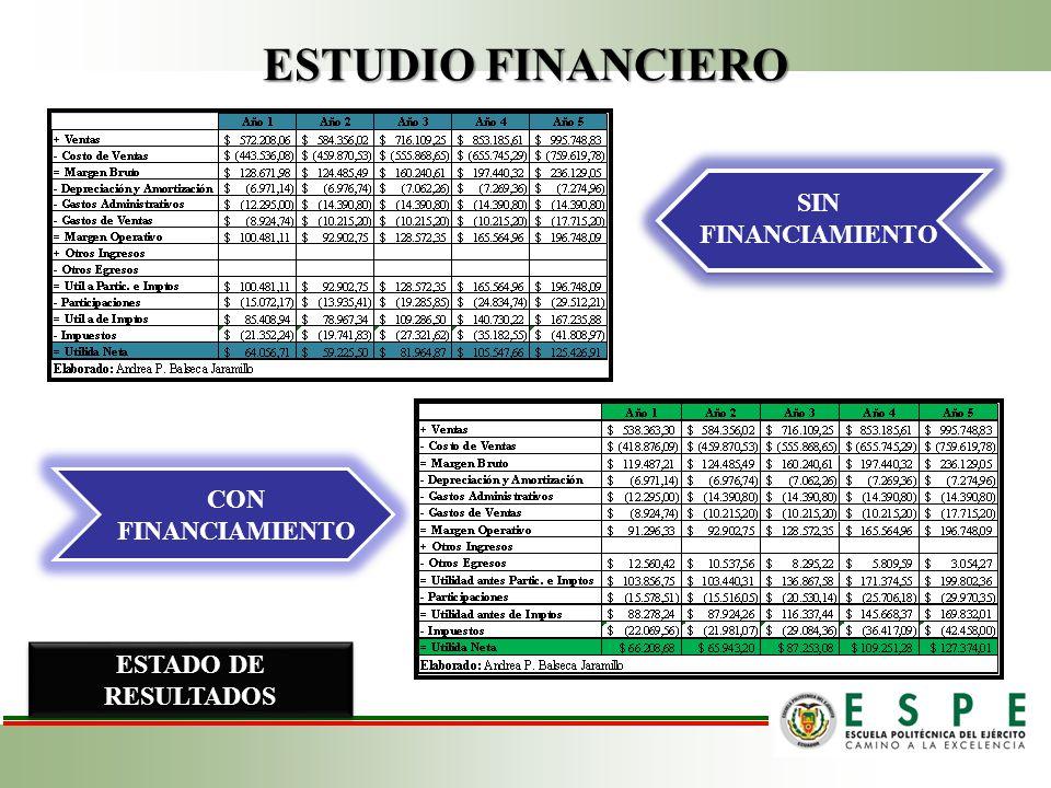 ESTUDIO FINANCIERO CON FINANCIAMIENTO SIN FINANCIAMIENTO ESTADO DE RESULTADOS