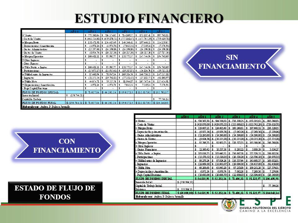 ESTUDIO FINANCIERO ESTADO DE PÉRDIDAS Y GANANCIAS ESTADO DE FLUJO DE FONDOS SIN FINANCIAMIENTO CON FINANCIAMIENTO