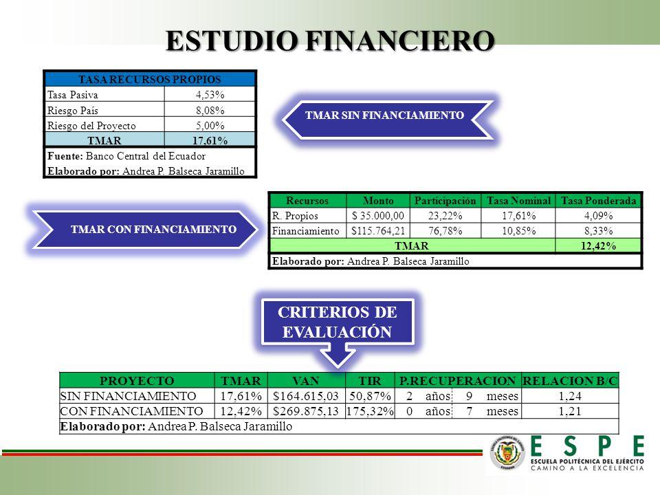 ESTUDIO FINANCIERO PROYECTOTMARVANTIRP.RECUPERACIONRELACION B/C SIN FINANCIAMIENTO17,61%$164.615,0350,87%2años9meses1,24 CON FINANCIAMIENTO12,42%$269.875,13175,32%0años7meses1,21 Elaborado por: Andrea P.