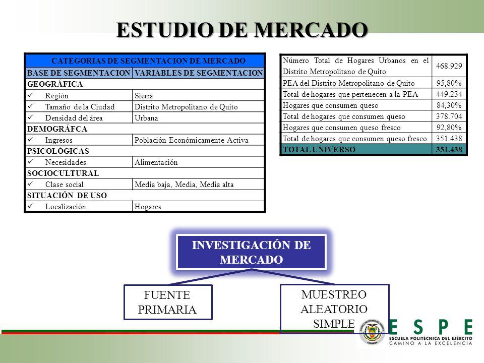 ESTUDIO DE MERCADO INVESTIGACIÓN DE MERCADO FUENTE PRIMARIA MUESTREO ALEATORIO SIMPLE CATEGORIAS DE SEGMENTACION DE MERCADO BASE DE SEGMENTACIONVARIABLES DE SEGMENTACION GEOGRÁFICA RegiónSierra Tamaño de la CiudadDistrito Metropolitano de Quito Densidad del áreaUrbana DEMOGRÁFCA IngresosPoblación Económicamente Activa PSICOLÓGICAS NecesidadesAlimentación SOCIOCULTURAL Clase socialMedia baja, Media, Media alta SITUACIÓN DE USO LocalizaciónHogares Número Total de Hogares Urbanos en el Distrito Metropolitano de Quito 468.929 PEA del Distrito Metropolitano de Quito95,80% Total de hogares que pertenecen a la PEA449.234 Hogares que consumen queso84,30% Total de hogares que consumen queso378.704 Hogares que consumen queso fresco92,80% Total de hogares que consumen queso fresco351.438 TOTAL UNIVERSO351.438