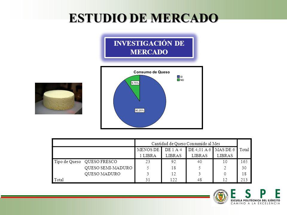 ESTUDIO DE MERCADO INVESTIGACIÓN DE MERCADO Cantidad de Queso Consumido al Mes Total MENOS DE 1 LIBRA DE 1 A 4 LIBRAS DE 4,01 A 6 LIBRAS MAS DE 6 LIBRAS Tipo de QuesoQUESO FRESCO 23924010165 QUESO SEMI-MADURO 5185230 QUESO MADURO 3123018 Total 311224812213