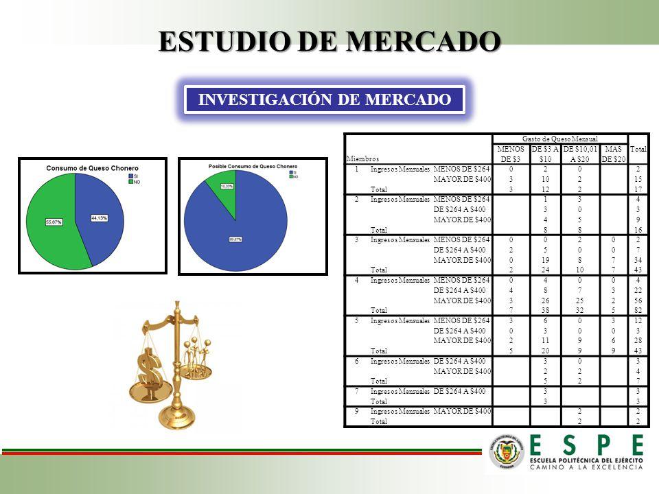 ESTUDIO DE MERCADO ANÁLISIS DE LA DEMANDA