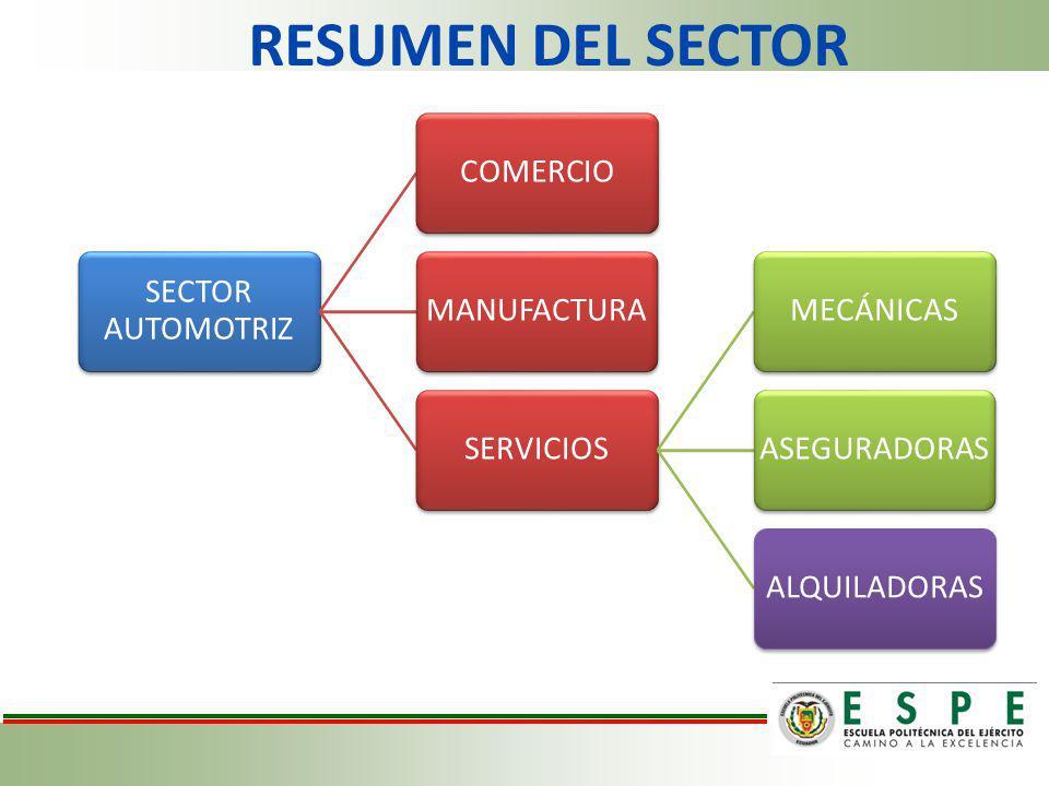 RESUMEN DEL SECTOR SECTOR AUTOMOTRIZ COMERCIOMANUFACTURASERVICIOSMECÁNICASASEGURADORASALQUILADORAS