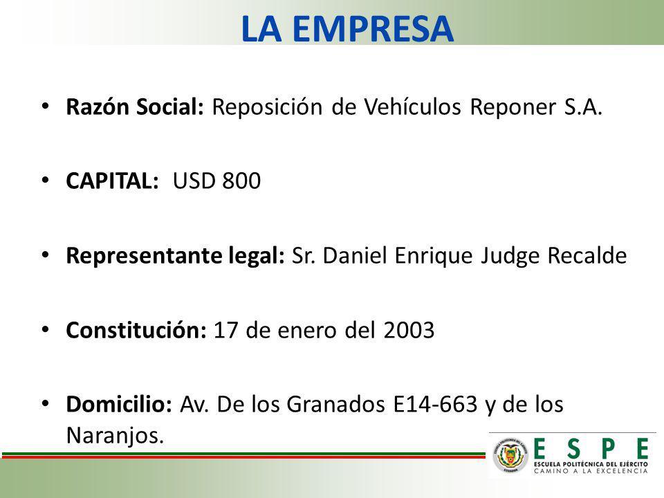 LA EMPRESA Razón Social: Reposición de Vehículos Reponer S.A. CAPITAL: USD 800 Representante legal: Sr. Daniel Enrique Judge Recalde Constitución: 17