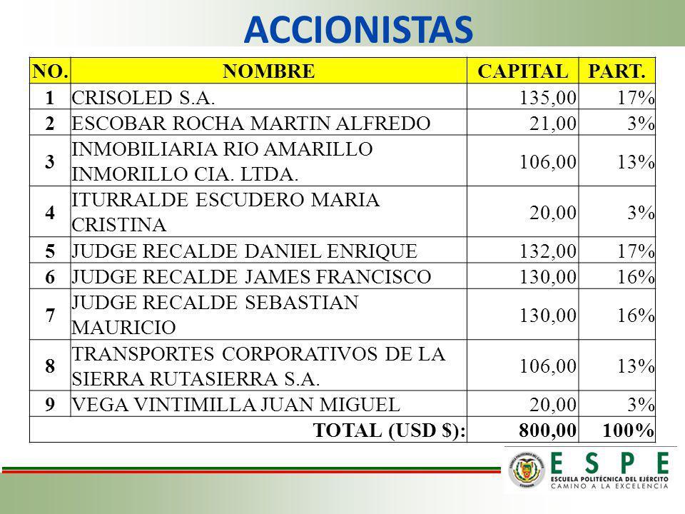 ACCIONISTAS NO.NOMBRECAPITALPART. 1CRISOLED S.A.135,0017% 2ESCOBAR ROCHA MARTIN ALFREDO21,003% 3 INMOBILIARIA RIO AMARILLO INMORILLO CIA. LTDA. 106,00