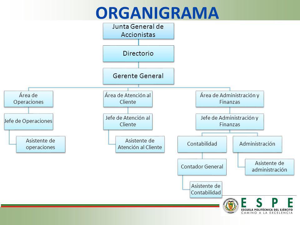 ORGANIGRAMA Junta General de Accionistas Directorio Gerente General Área de Operaciones Jefe de Operaciones Asistente de operaciones Área de Atención