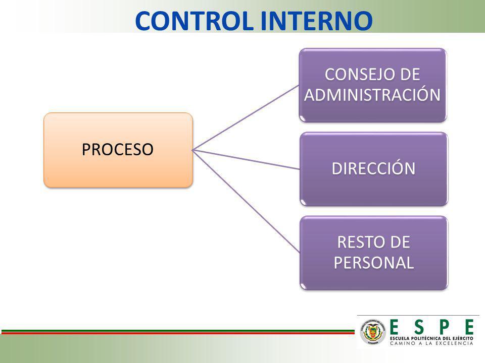 CONTROL INTERNO PROCESO CONSEJO DE ADMINISTRACIÓN DIRECCIÓN RESTO DE PERSONAL