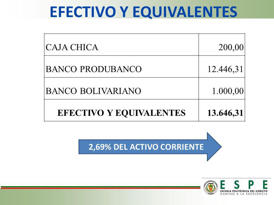EFECTIVO Y EQUIVALENTES CAJA CHICA200,00 BANCO PRODUBANCO12.446,31 BANCO BOLIVARIANO1.000,00 EFECTIVO Y EQUIVALENTES13.646,31 2,69% DEL ACTIVO CORRIEN