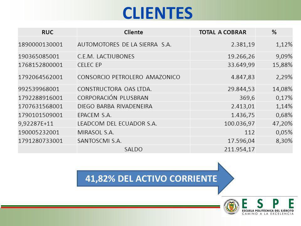 CLIENTES RUCClienteTOTAL A COBRAR% 1890000130001AUTOMOTORES DE LA SIERRA S.A.2.381,191,12% 190365085001C.E.M. LACTJUBONES19.266,269,09% 1768152800001C
